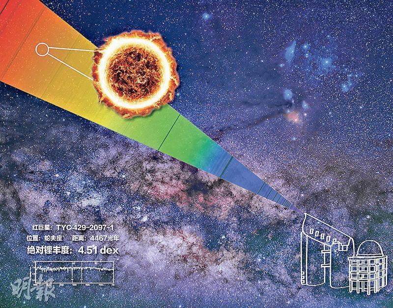 LAMOST發現一顆至今發現鋰元素含量最高的恆星,鋰含量約是同類天體的3000倍,觀測結果前日在《自然.天文》發表。圖為該鋰恆星示意圖。(中新社)