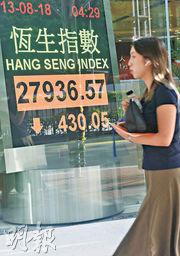 港股受外圍匯市震盪拖累,昨日全日跌430點,低見27,936點。證券界相信,港股短期內未能夠擺脫尋底格局。(中新社)