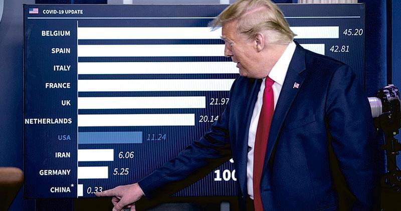特朗普上周六表示,他依然不相信武漢修訂後病亡數字,認為中國實際病亡人數遠超美國。(路透社)
